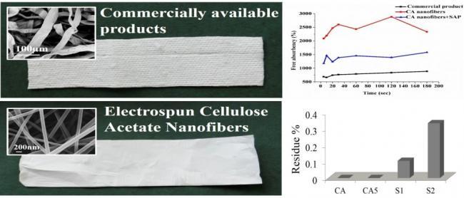 Electrospun nanofibers based Sanitary napkins